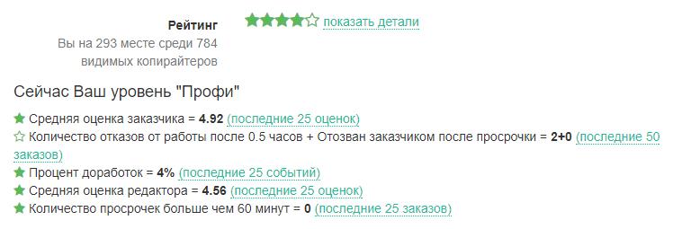 рейтинг на бирже контента миратекст