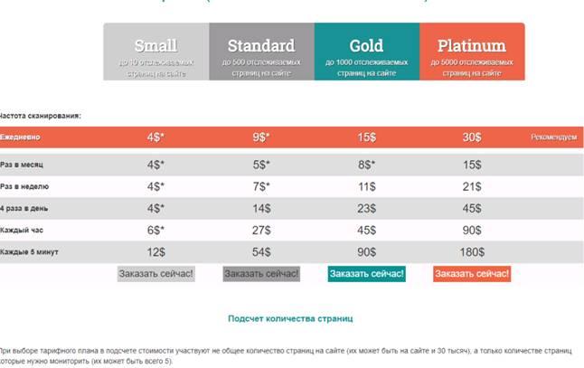 15 лучших сервисов для анализа сайтов конкурентов