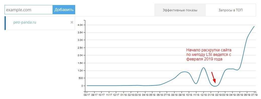Рост позиций сайта с помощью LSI-копирайтинга