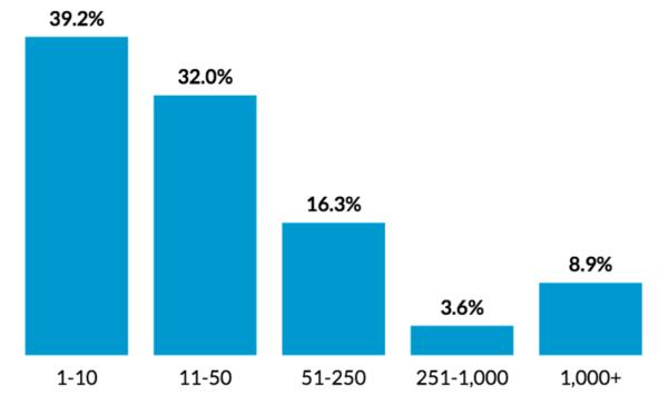 Размеры компаний, которые используют чат-боты