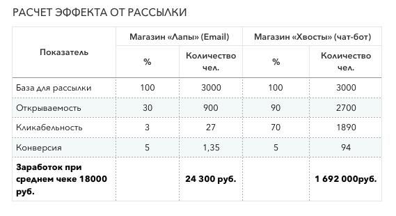 Разница в прибыли от использования чат-бота