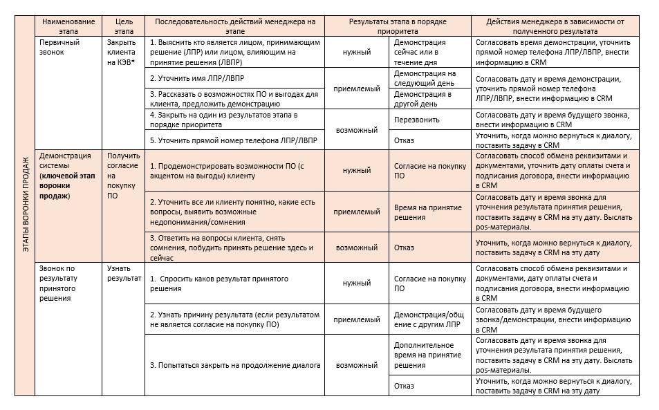 Этапы создания воронки продаж